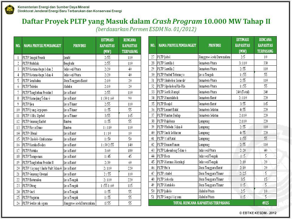 Daftar Proyek PLTP yang Masuk dalam Crash Program 10.000 MW Tahap II