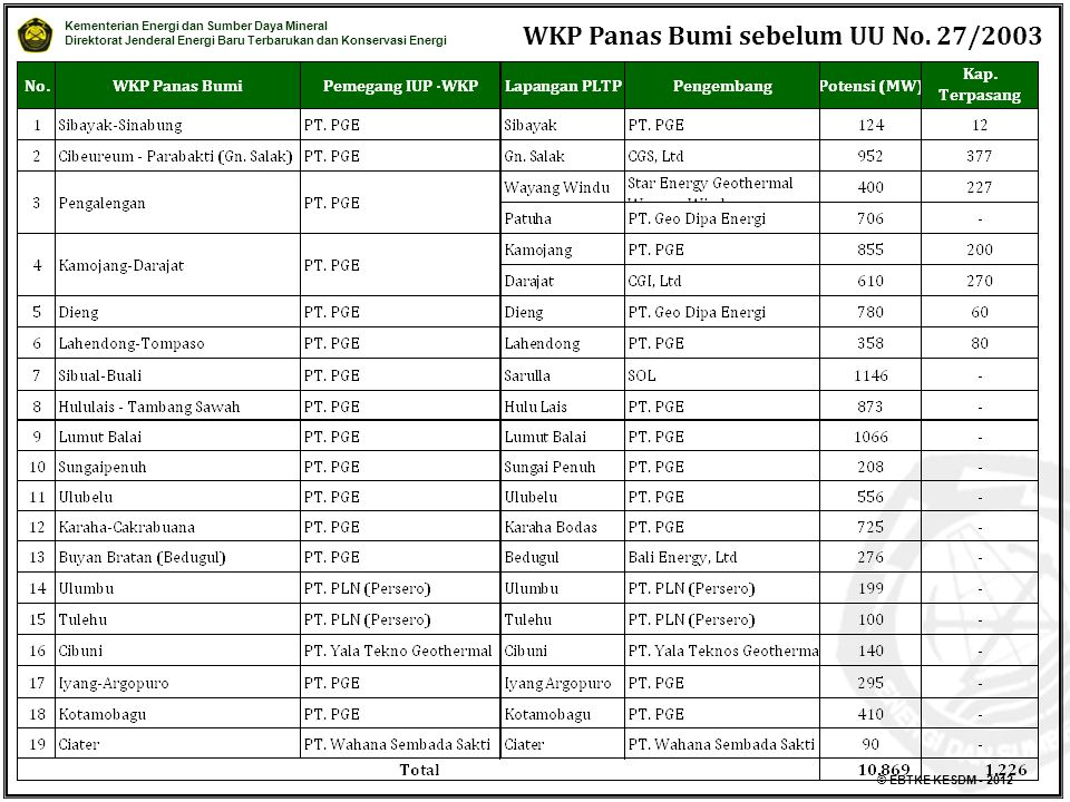 WKP Panas Bumi sebelum UU No. 27/2003