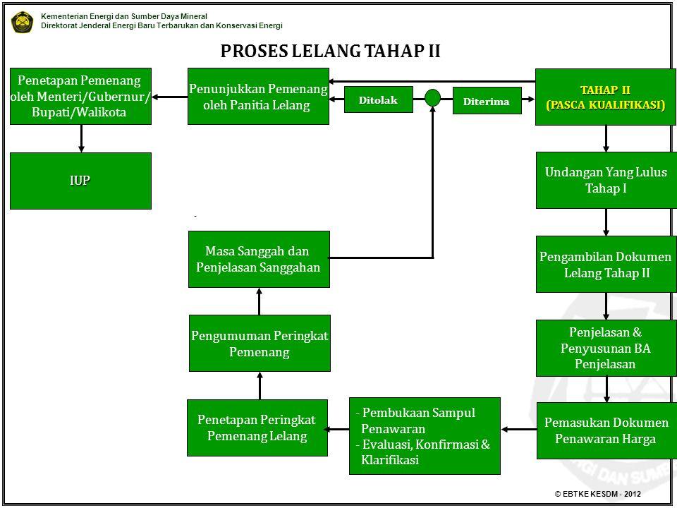 PROSES LELANG TAHAP II Penetapan Pemenang Penunjukkan Pemenang