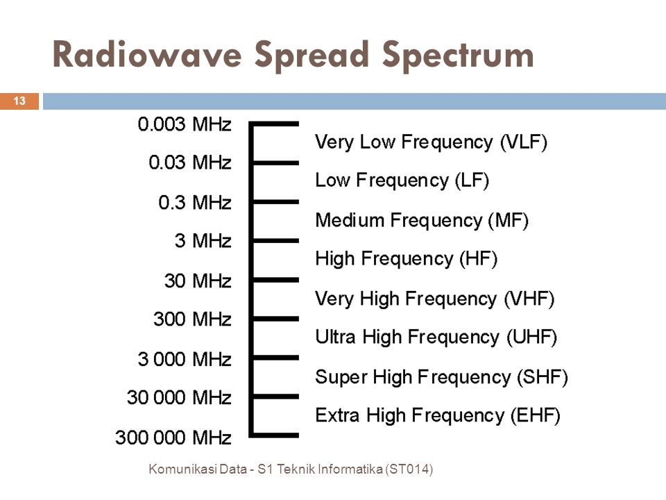 Radiowave Spread Spectrum