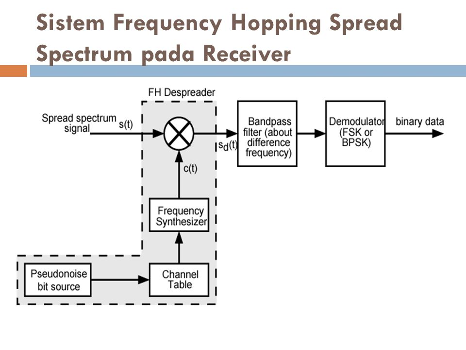 Sistem Frequency Hopping Spread Spectrum pada Receiver