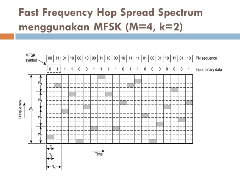 Fast Frequency Hop Spread Spectrum menggunakan MFSK (M=4, k=2)