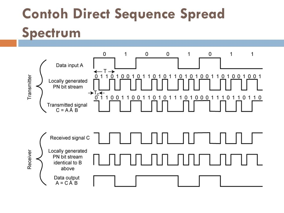 Contoh Direct Sequence Spread Spectrum