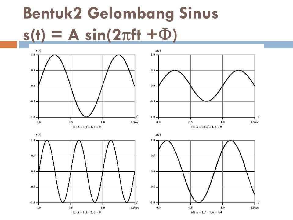 Bentuk2 Gelombang Sinus s(t) = A sin(2ft +)
