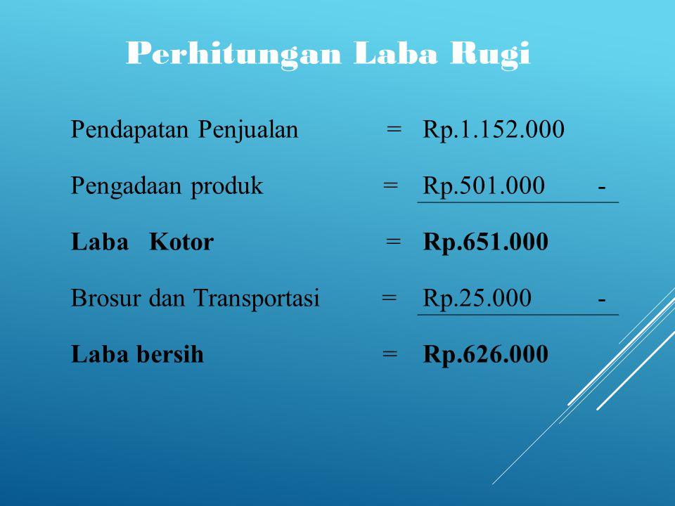 Perhitungan Laba Rugi Pendapatan Penjualan = Rp.1.152.000