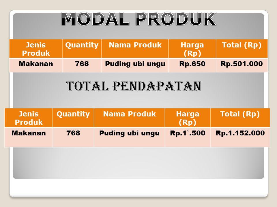 MODAL PRODUK TOTAL PENDAPATAN Jenis Produk Quantity Nama Produk