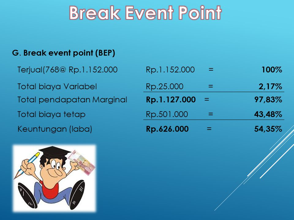 Break Event Point G. Break event point (BEP) Terjual(768@ Rp.1.152.000