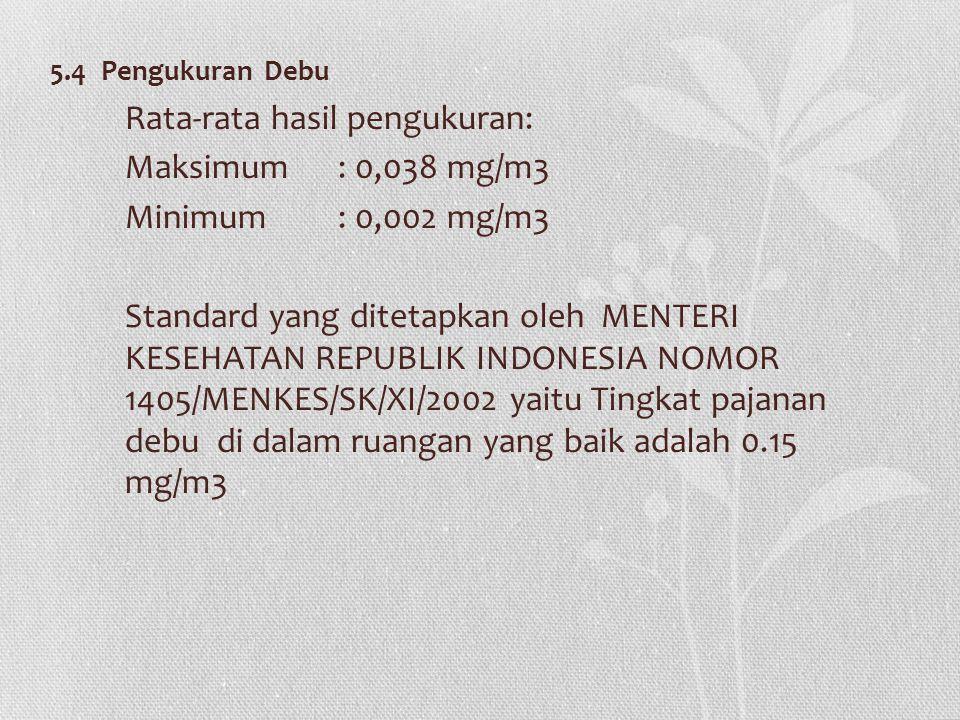 Rata-rata hasil pengukuran: Maksimum : 0,038 mg/m3