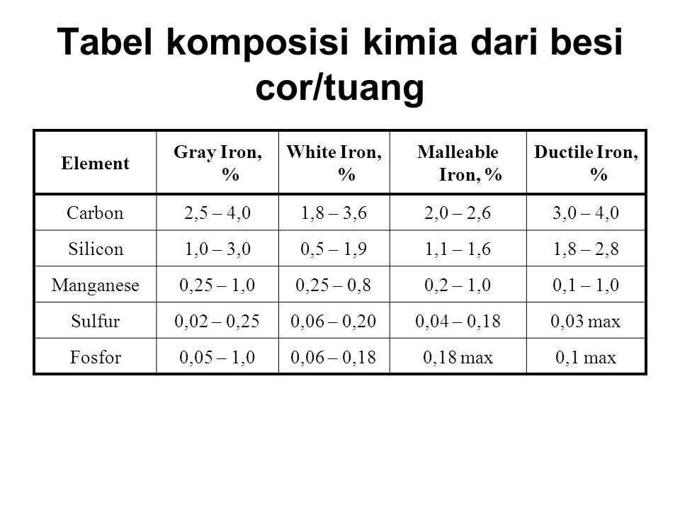 Tabel komposisi kimia dari besi cor/tuang