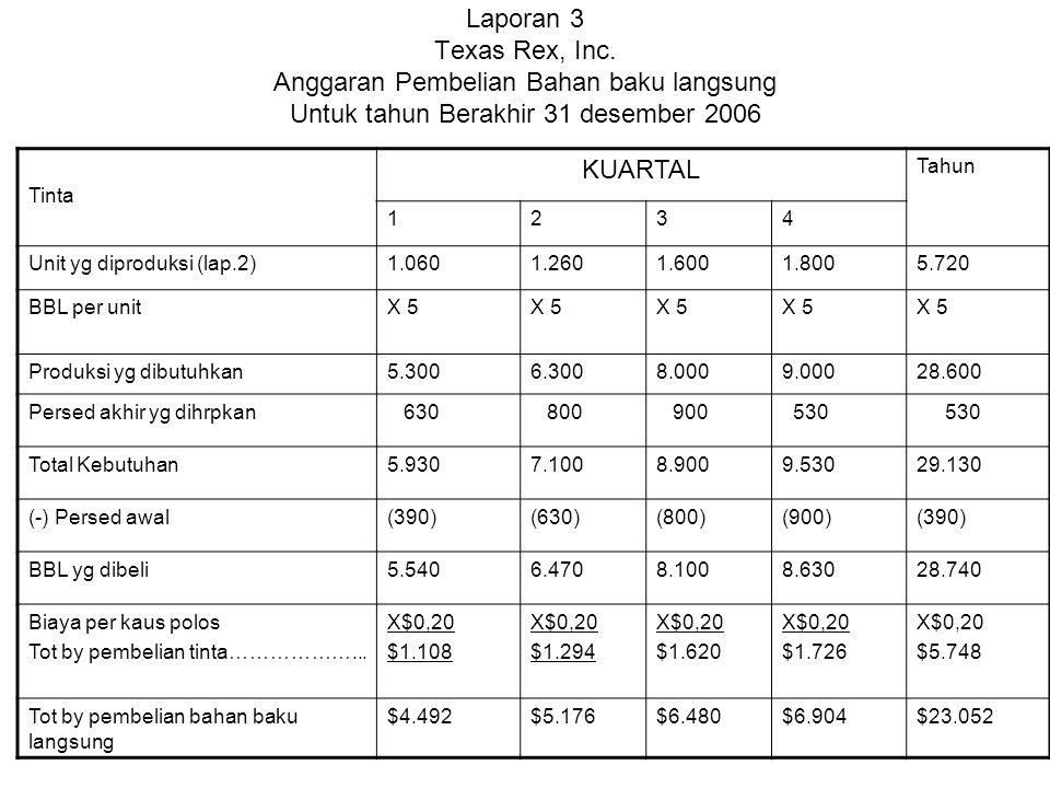 Laporan 3 Texas Rex, Inc. Anggaran Pembelian Bahan baku langsung Untuk tahun Berakhir 31 desember 2006