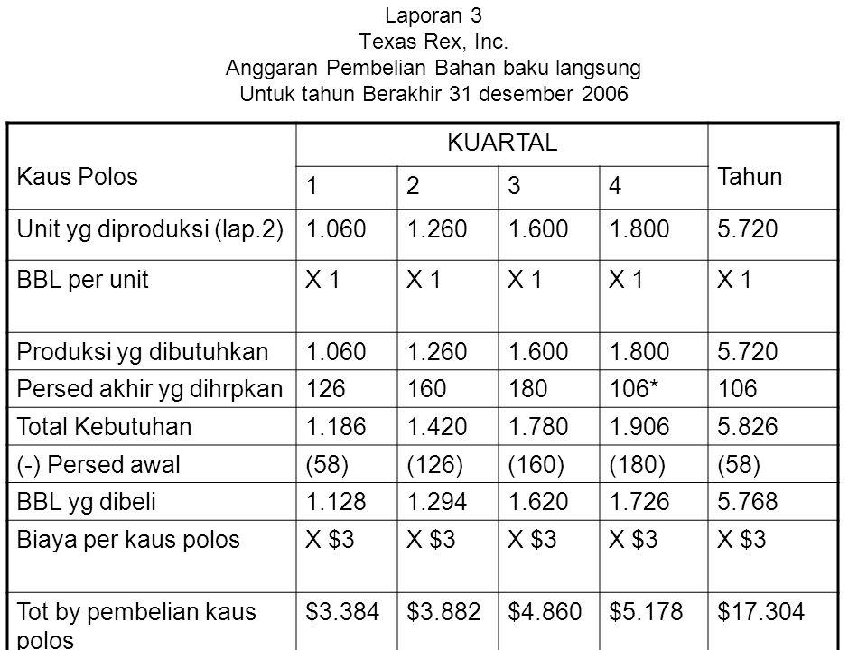 Unit yg diproduksi (lap.2) 1.060 1.260 1.600 1.800 5.720 BBL per unit