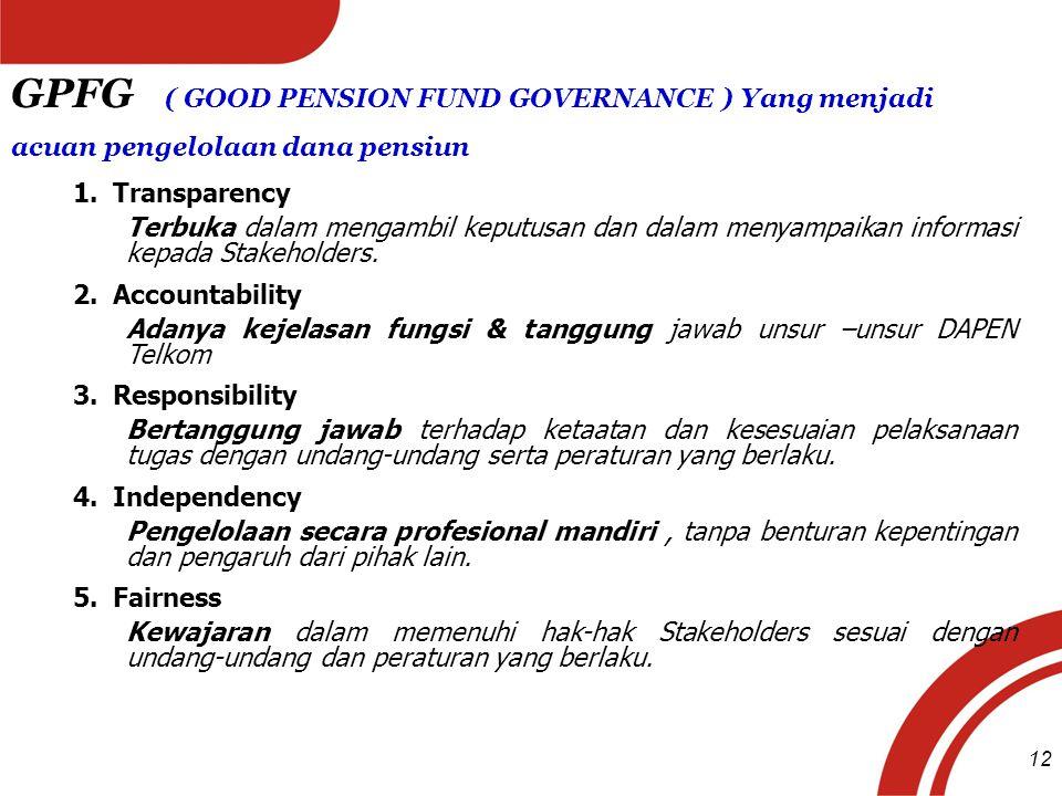 GPFG ( GOOD PENSION FUND GOVERNANCE ) Yang menjadi acuan pengelolaan dana pensiun