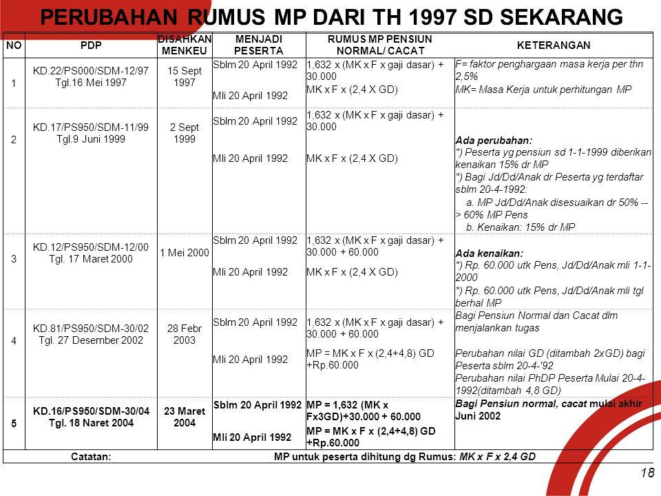 PERUBAHAN RUMUS MP DARI TH 1997 SD SEKARANG