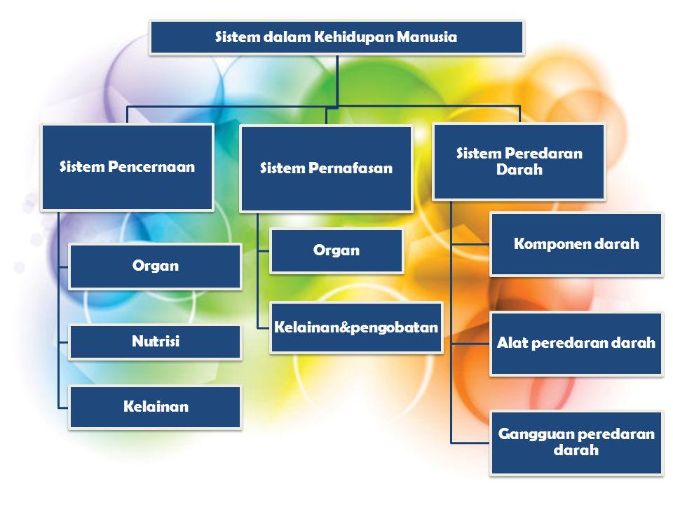 Sistem dalam Kehidupan Manusia Sistem Pencernaan Organ Nutrisi