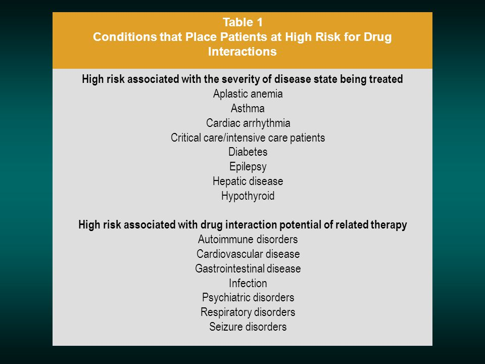 Table 1 Conditions that Place Patients at High Risk for Drug Interactions
