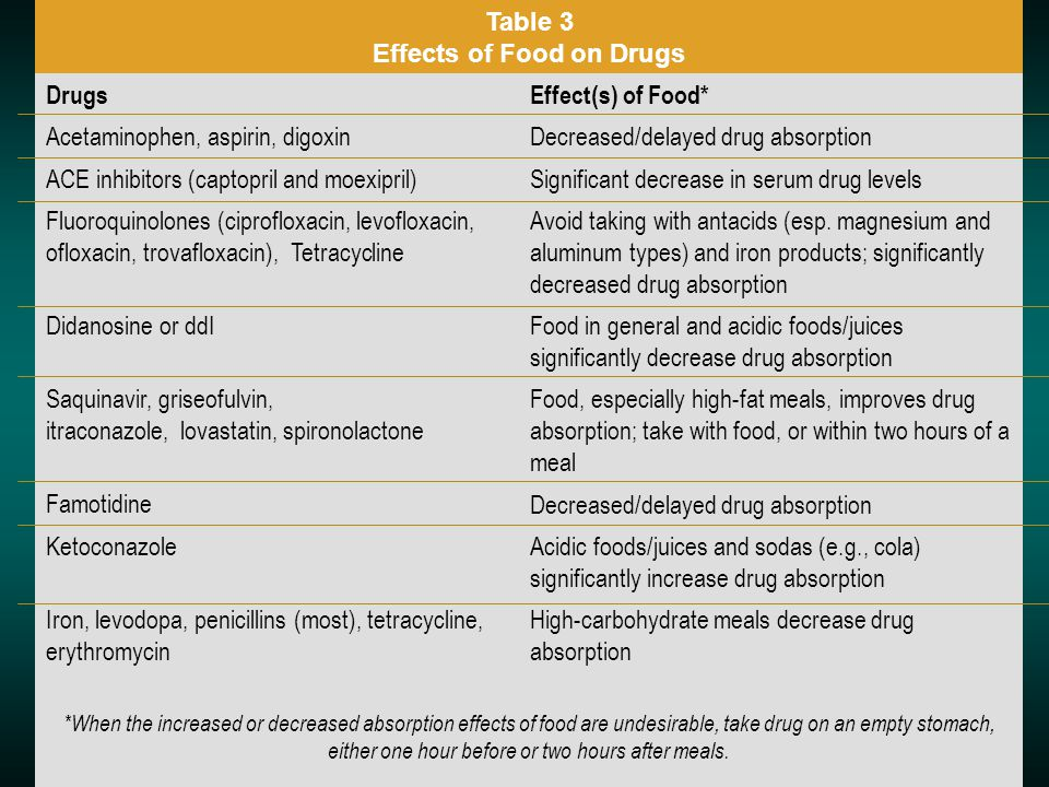 Table 3 Effects of Food on Drugs