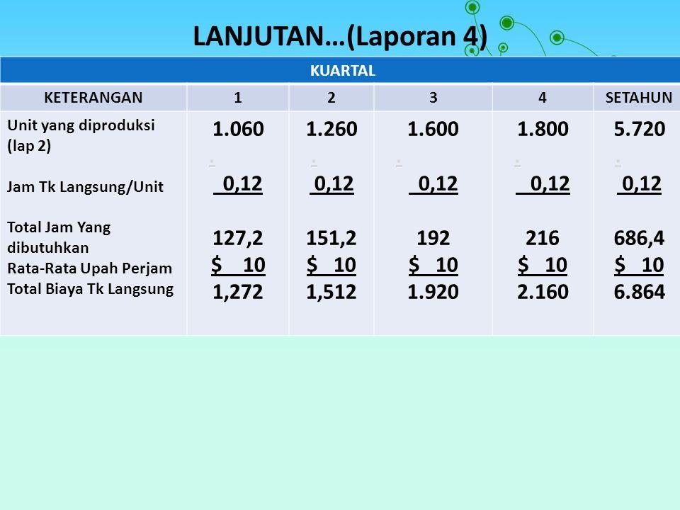 LANJUTAN…(Laporan 4) 1.060 . 0,12 127,2 $ 10 1,272 1.260 151,2 $ 10