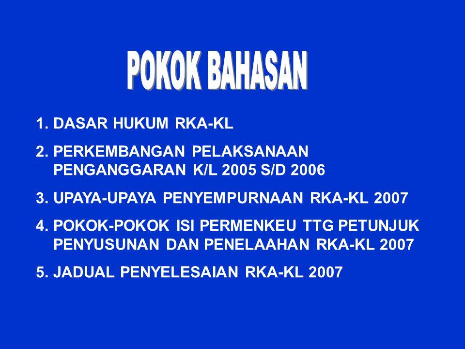POKOK BAHASAN DASAR HUKUM RKA-KL