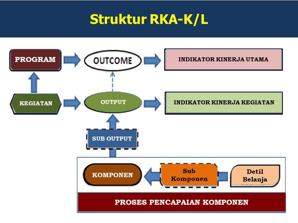 Struktur RKA-K/L PROGRAM PROSES PENCAPAIAN KOMPONEN Sub Komponen