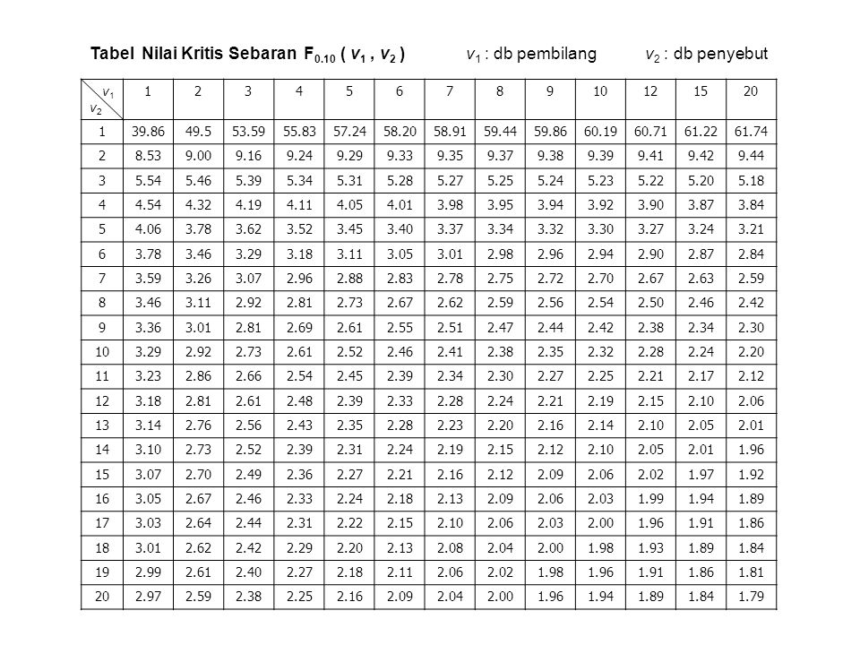 Tabel Nilai Kritis Sebaran F0