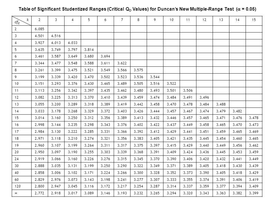 Table of Significant Studentized Ranges (Critical QD Values) for Duncan's New Multiple-Range Test ( = 0.05)