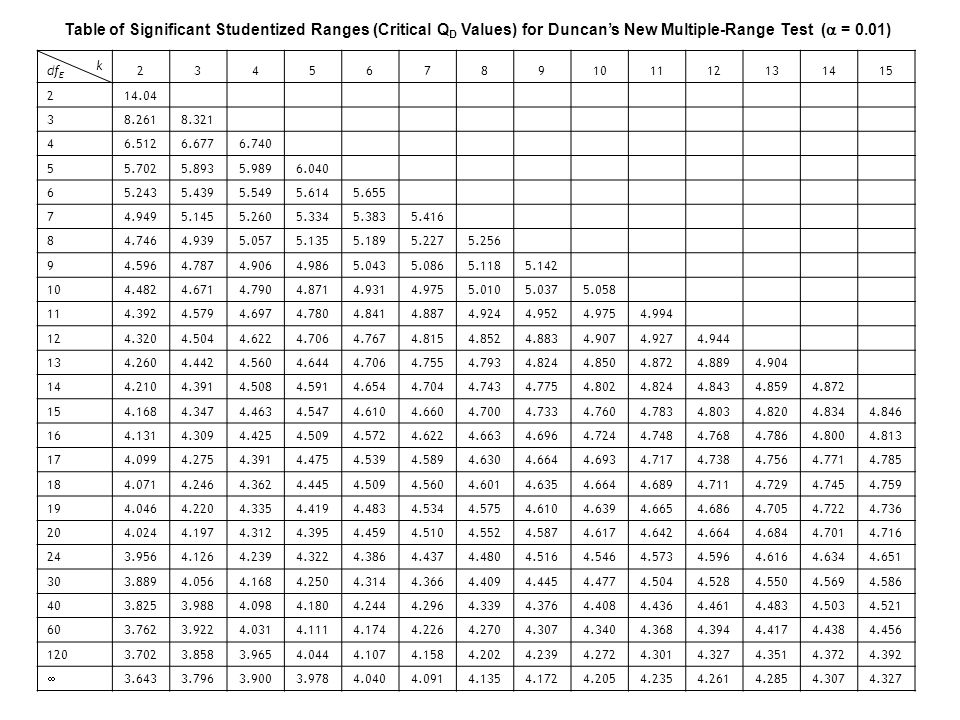 Table of Significant Studentized Ranges (Critical QD Values) for Duncan's New Multiple-Range Test ( = 0.01)