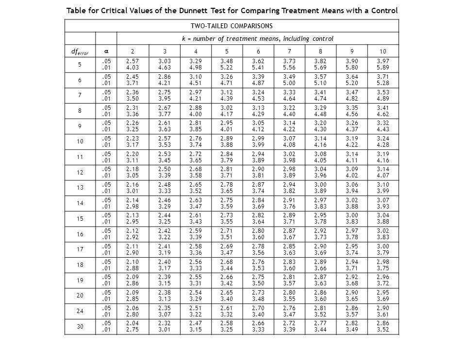 Table for Critical Values of the Dunnett Test for Comparing Treatment Means with a Control