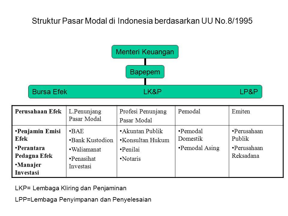 Struktur Pasar Modal di Indonesia berdasarkan UU No.8/1995