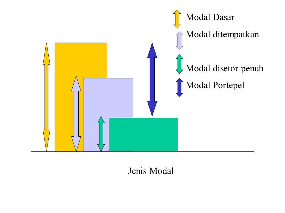Modal Dasar Modal ditempatkan Modal disetor penuh Modal Portepel Jenis Modal