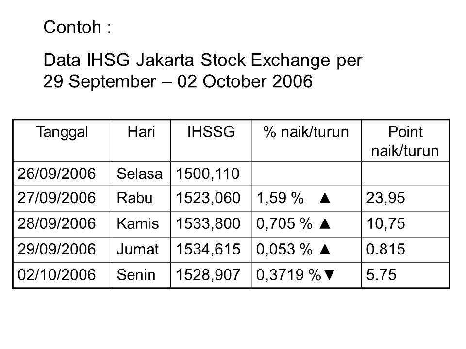 Data IHSG Jakarta Stock Exchange per 29 September – 02 October 2006