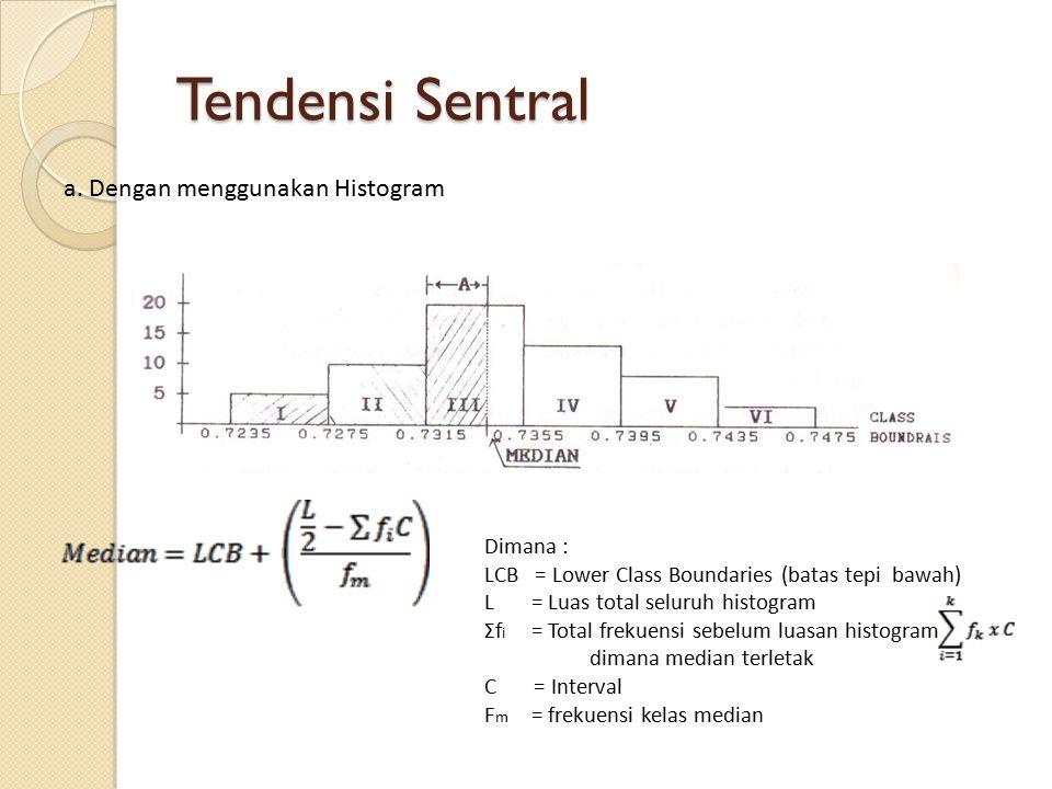 Tendensi Sentral a. Dengan menggunakan Histogram Dimana :