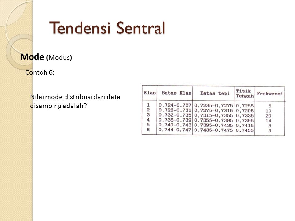 Tendensi Sentral Mode (Modus) Contoh 6: