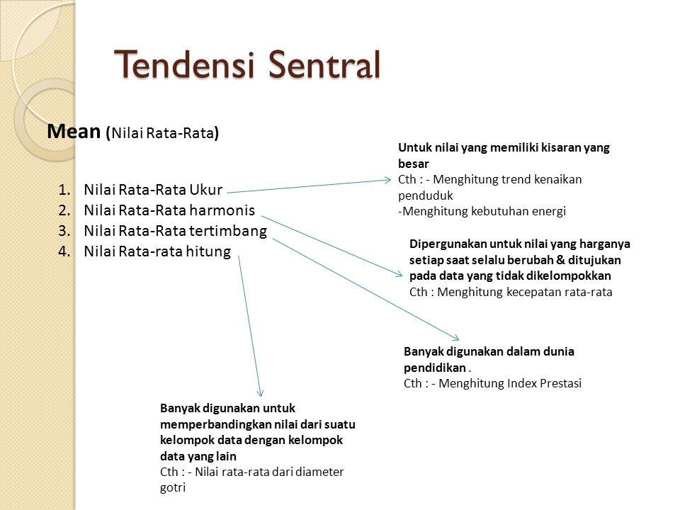 Tendensi Sentral Mean (Nilai Rata-Rata) Nilai Rata-Rata Ukur