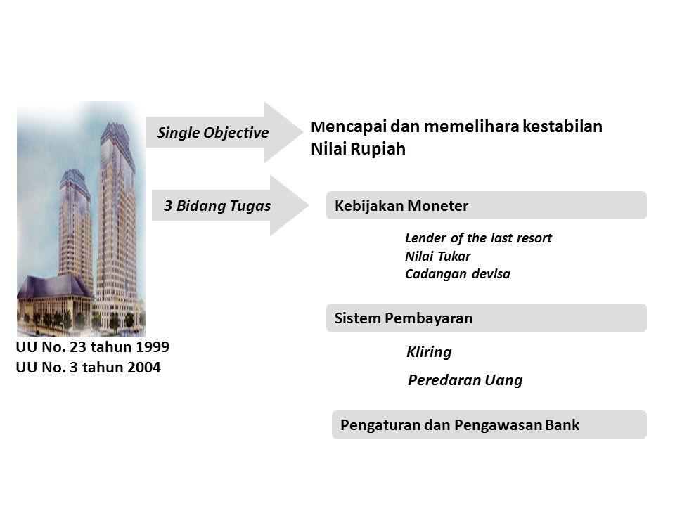 Nilai Rupiah Single Objective Mencapai dan memelihara kestabilan