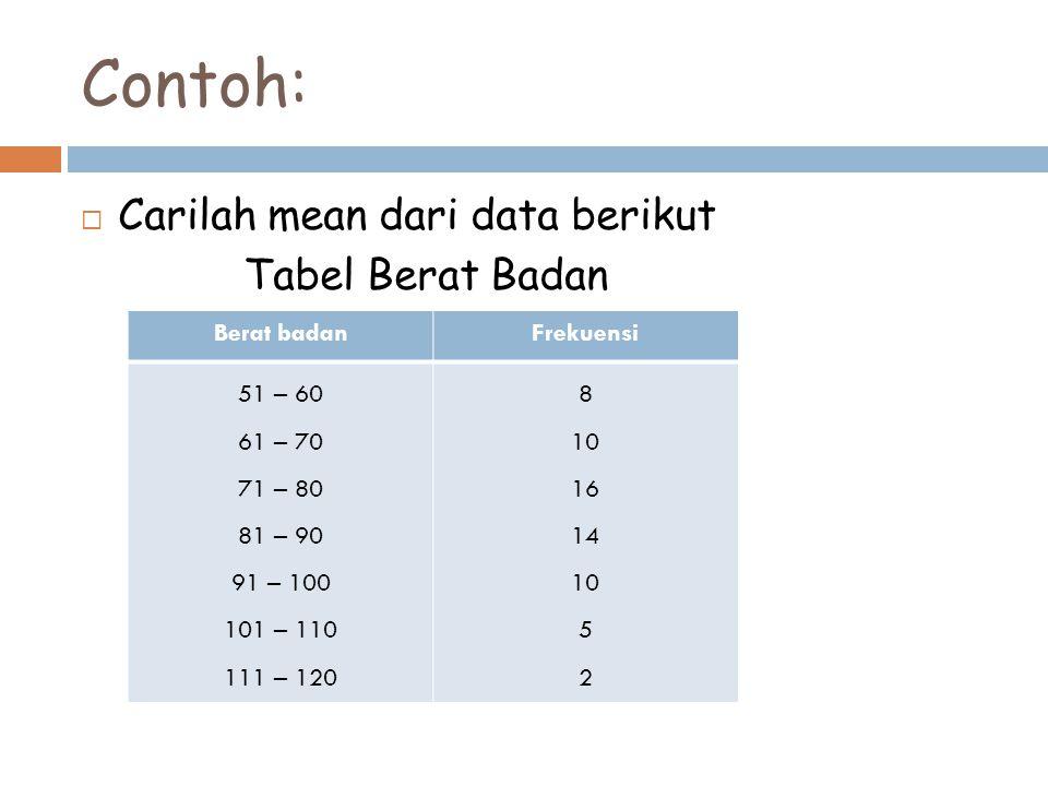 Contoh: Carilah mean dari data berikut Tabel Berat Badan Berat badan