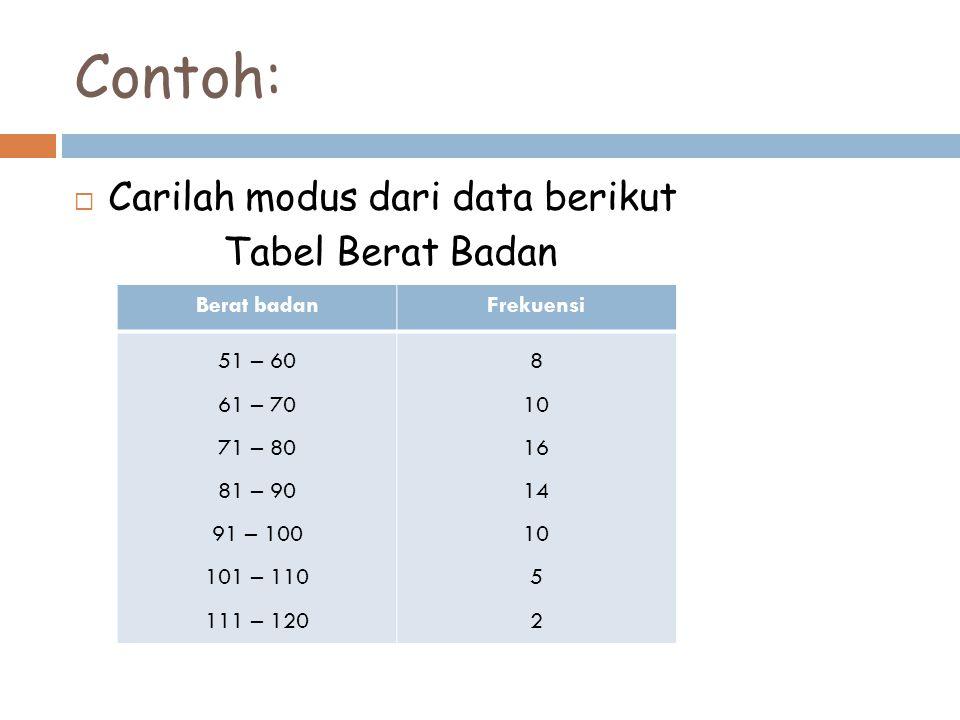 Contoh: Carilah modus dari data berikut Tabel Berat Badan Berat badan