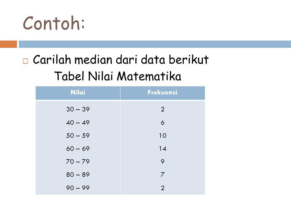 Contoh: Carilah median dari data berikut Tabel Nilai Matematika Nilai
