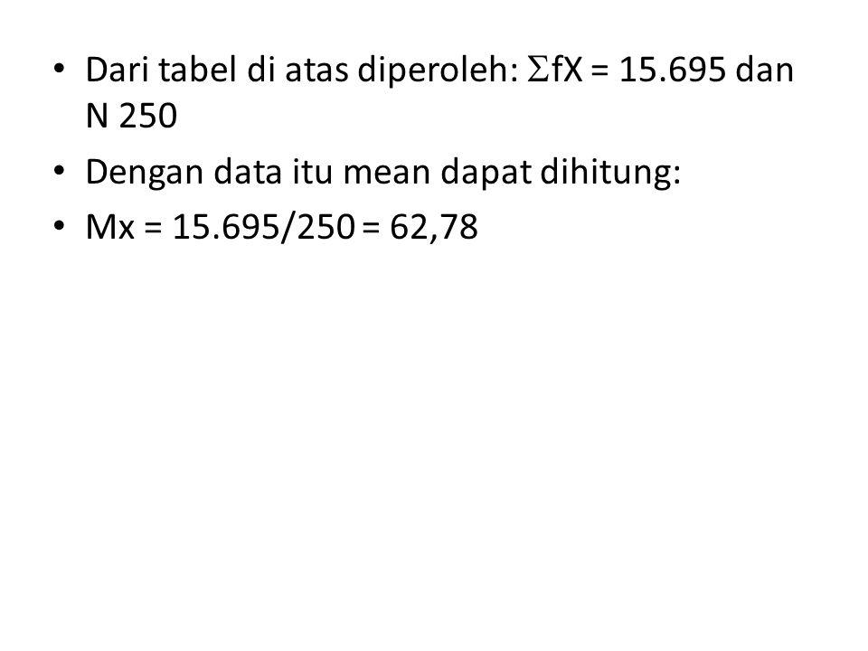 Dari tabel di atas diperoleh: fX = 15.695 dan N 250