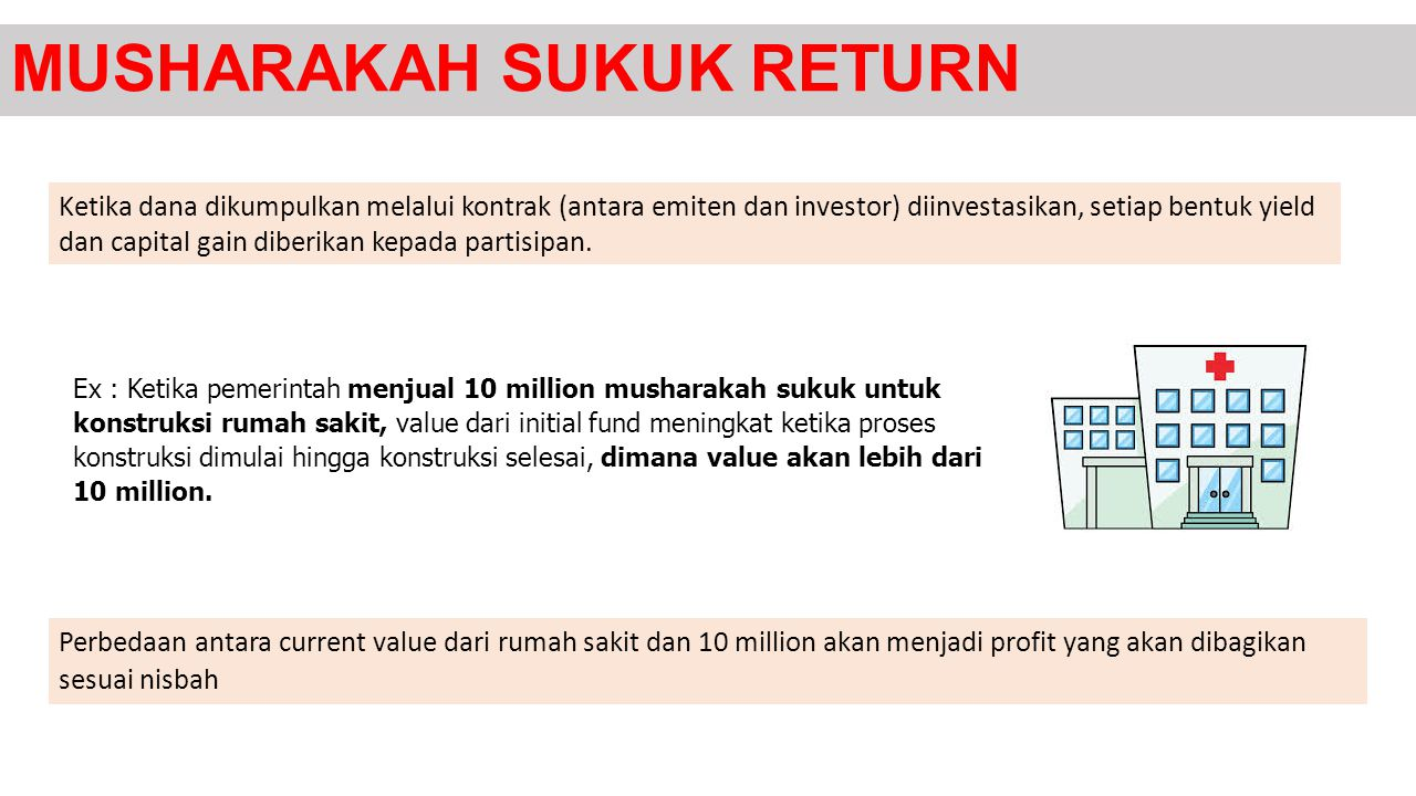 MUSHARAKAH SUKUK RETURN