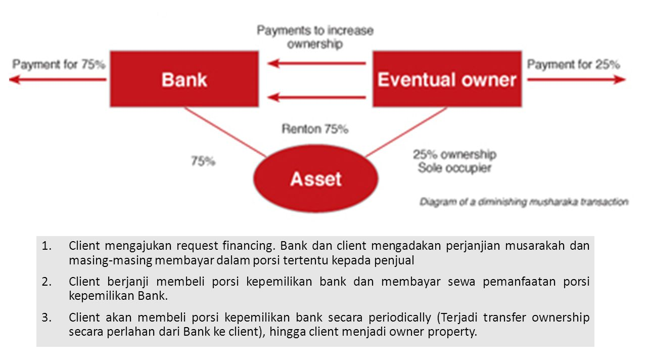 Client mengajukan request financing