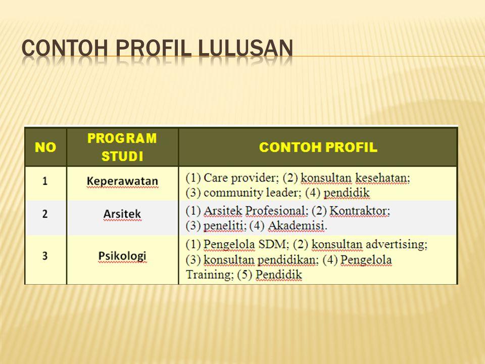CONTOH PROFIL LULUSAN