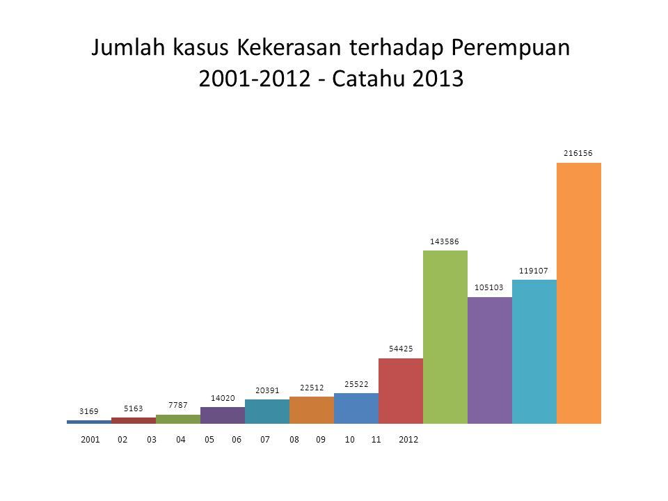 Jumlah kasus Kekerasan terhadap Perempuan 2001-2012 - Catahu 2013