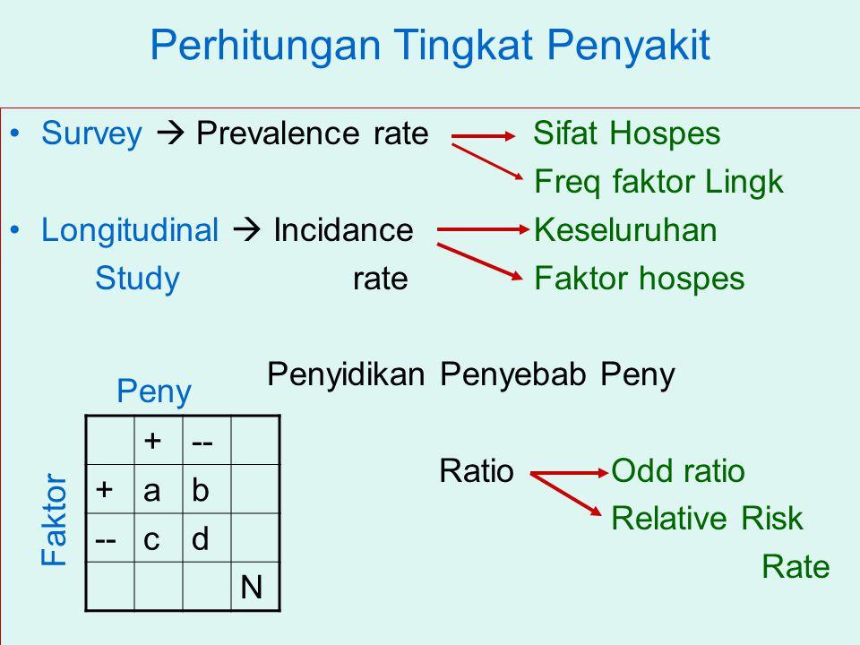 Perhitungan Tingkat Penyakit