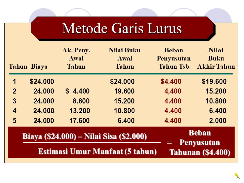 Metode Garis Lurus Beban Biaya ($24.000) – Nilai Sisa ($2.000)