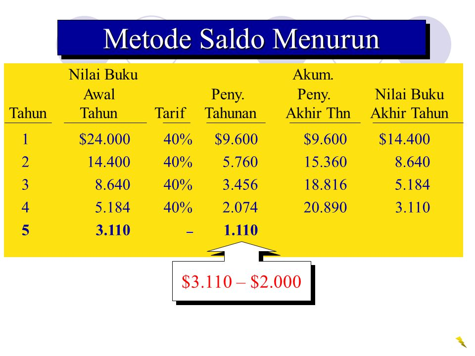 Metode Saldo Menurun Nilai Buku Akum. $3.110 – $2.000