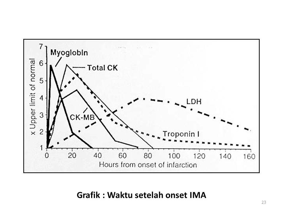 Grafik : Waktu setelah onset IMA