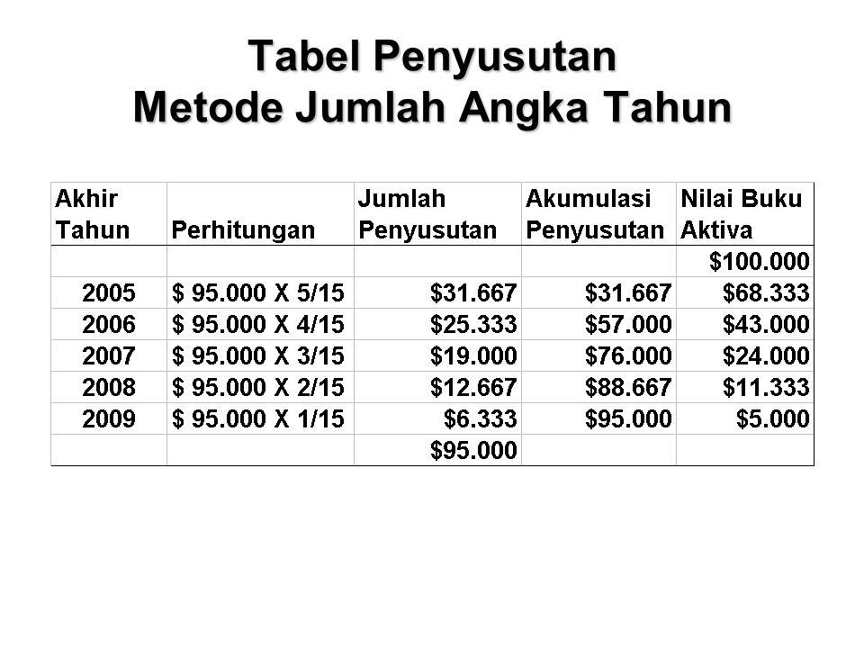 Tabel Penyusutan Metode Jumlah Angka Tahun