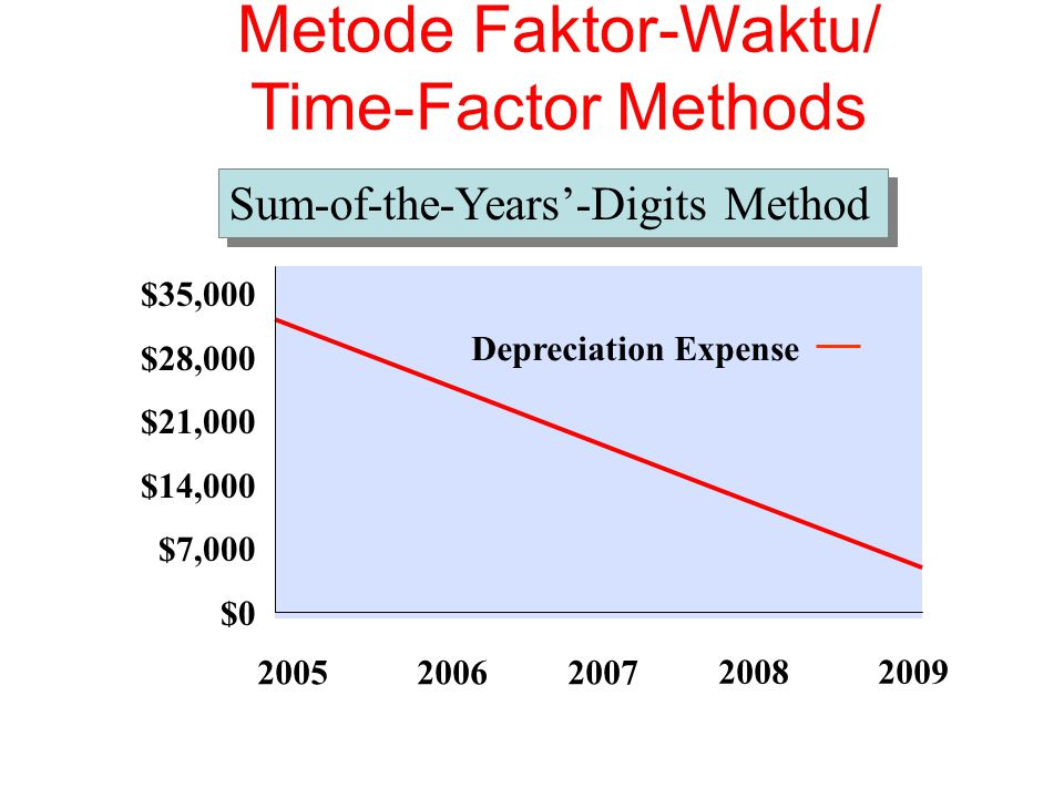 Metode Faktor-Waktu/ Time-Factor Methods