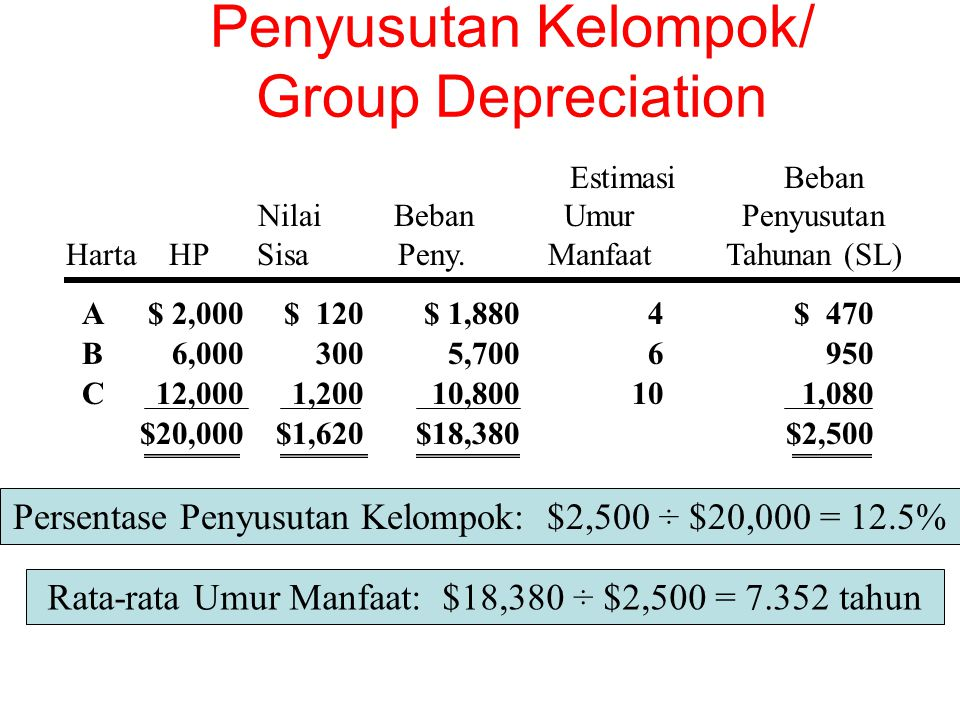 Penyusutan Kelompok/ Group Depreciation