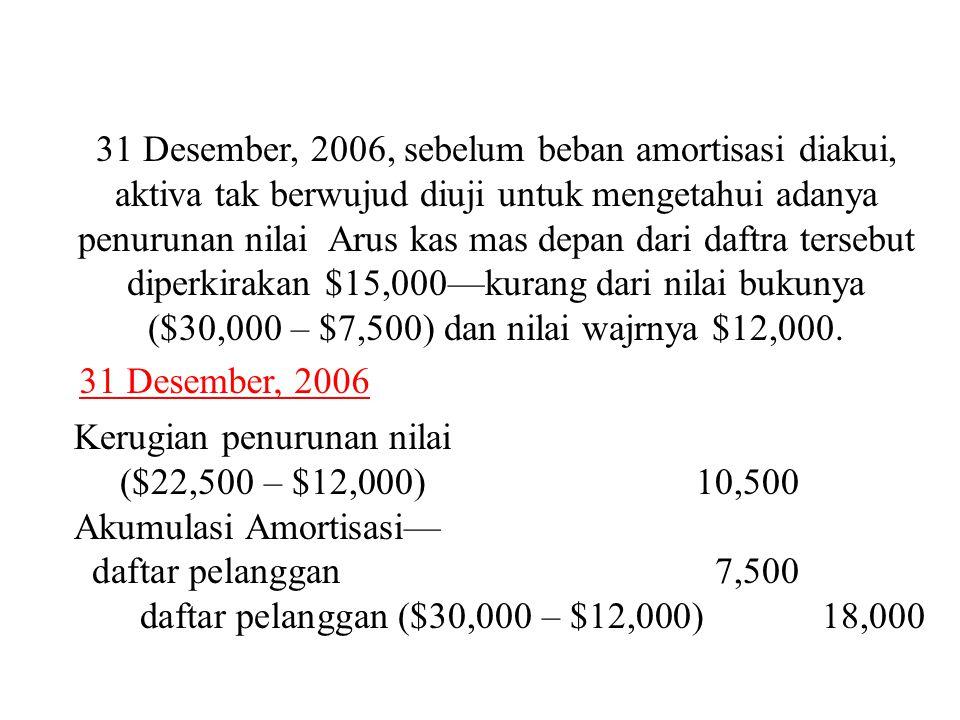 31 Desember, 2006, sebelum beban amortisasi diakui, aktiva tak berwujud diuji untuk mengetahui adanya penurunan nilai Arus kas mas depan dari daftra tersebut diperkirakan $15,000—kurang dari nilai bukunya ($30,000 – $7,500) dan nilai wajrnya $12,000.